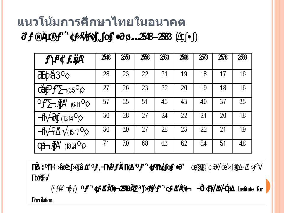 แนวโน้มการศึกษาไทยในอนาคต