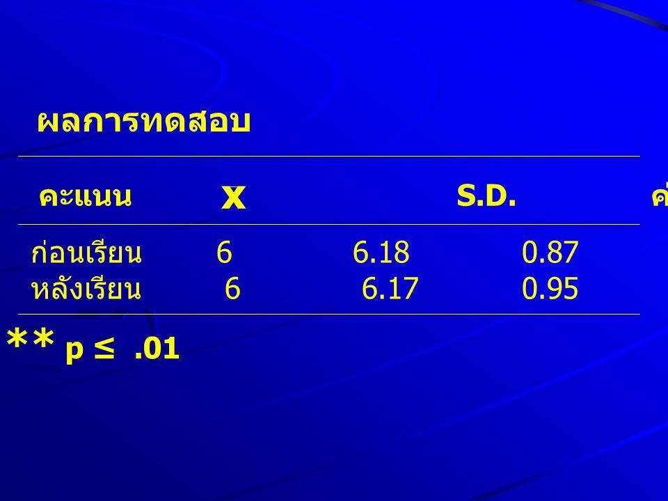 x ** p ≤ .01 ผลการทดสอบ คะแนน n S.D. ค่า t p-value