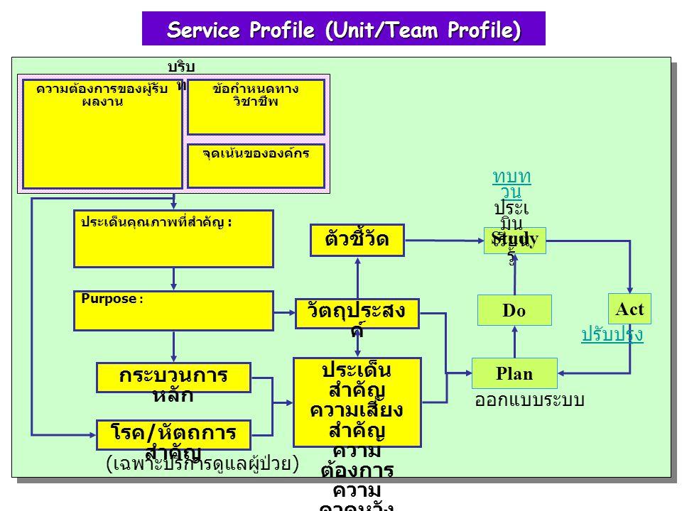 Service Profile (Unit/Team Profile) ความต้องการของผู้รับผลงาน