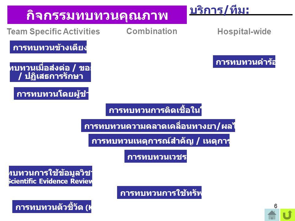 กิจกรรมทบทวนคุณภาพ บริการ/ทีม: Team Specific Activities Combination