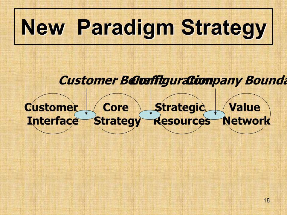 New Paradigm Strategy Customer Benefit Configuration