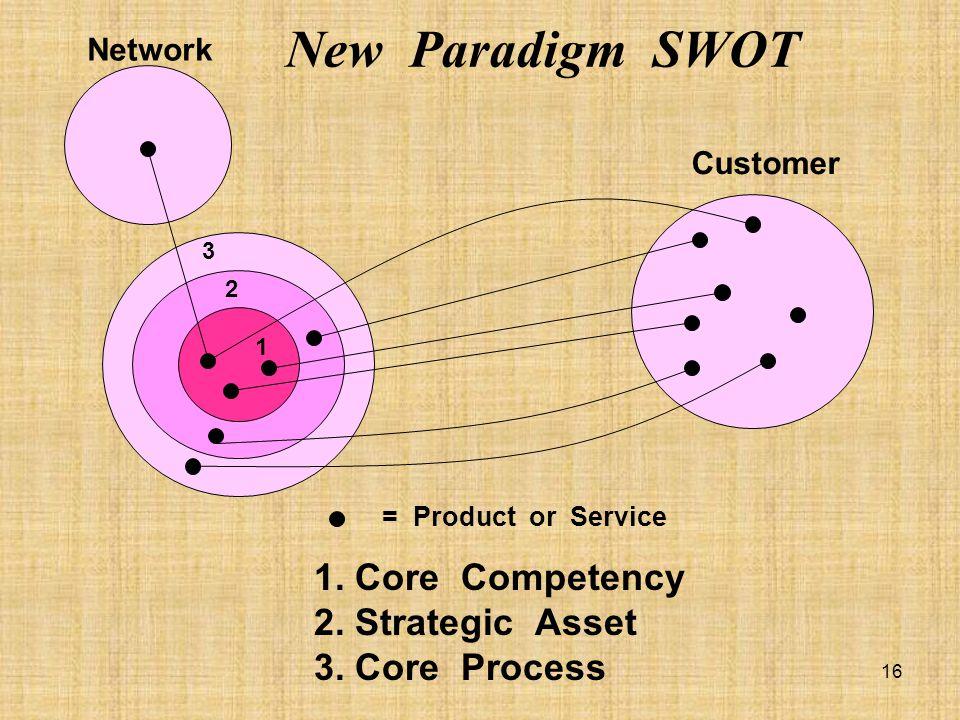 New Paradigm SWOT 1. Core Competency 2. Strategic Asset