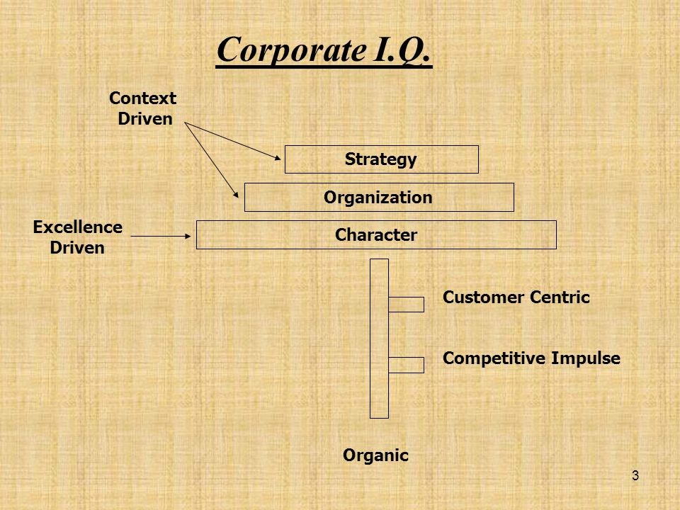Corporate I.Q. Context Driven Strategy Organization Excellence