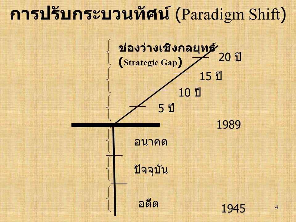 การปรับกระบวนทัศน์ (Paradigm Shift)