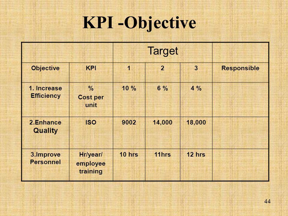 KPI -Objective Target Objective KPI 1 2 3 Responsible