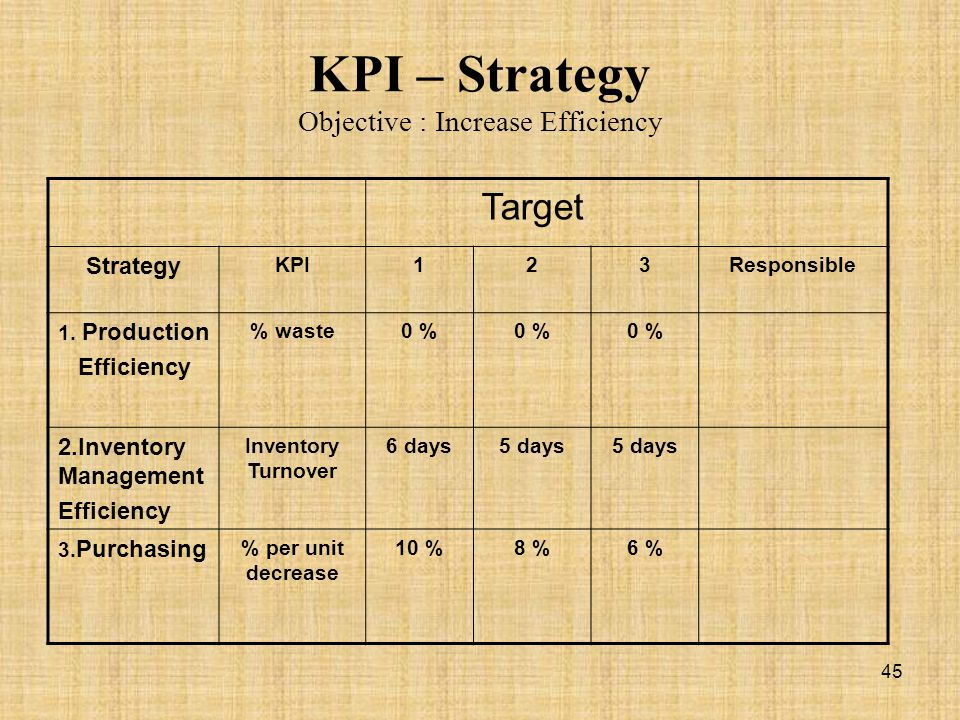KPI – Strategy Objective : Increase Efficiency