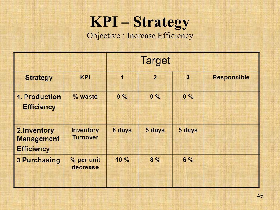 KPI – Strategy Objective : Increase Efficiency