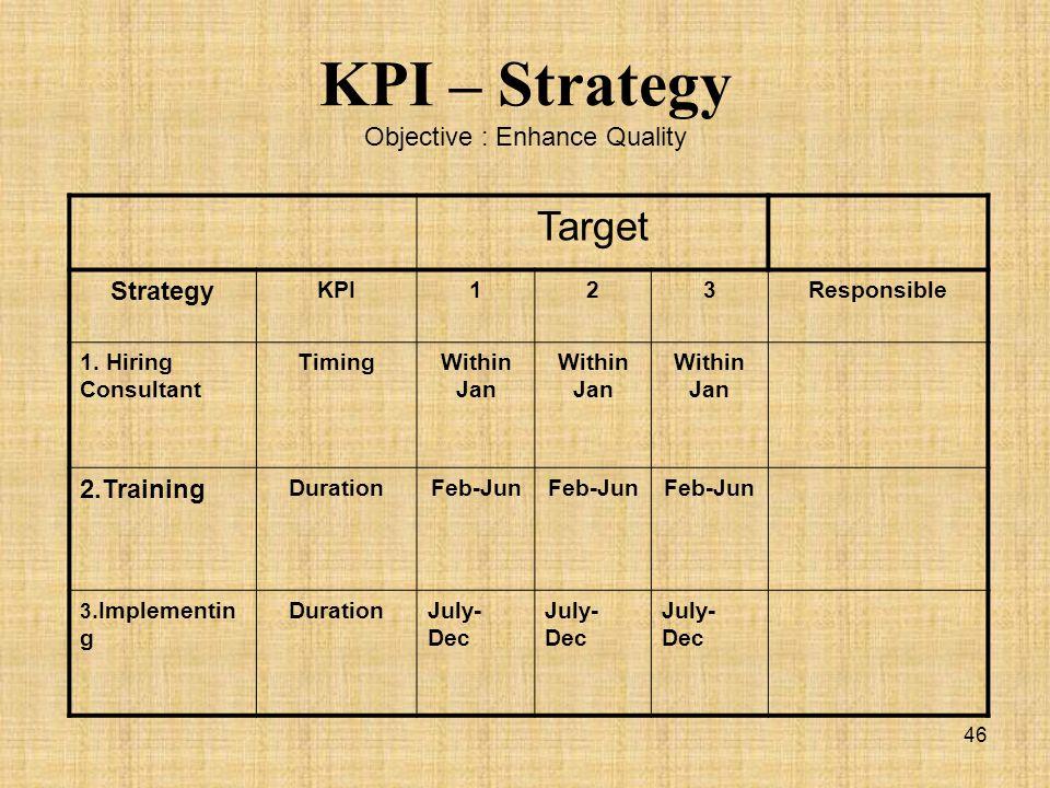 KPI – Strategy Objective : Enhance Quality