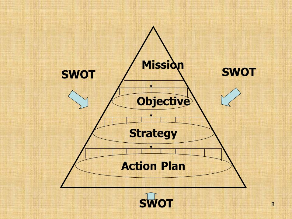 Mission SWOT SWOT Objective Strategy Action Plan SWOT