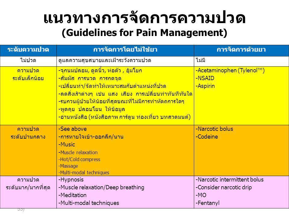 แนวทางการจัดการความปวด (Guidelines for Pain Management)
