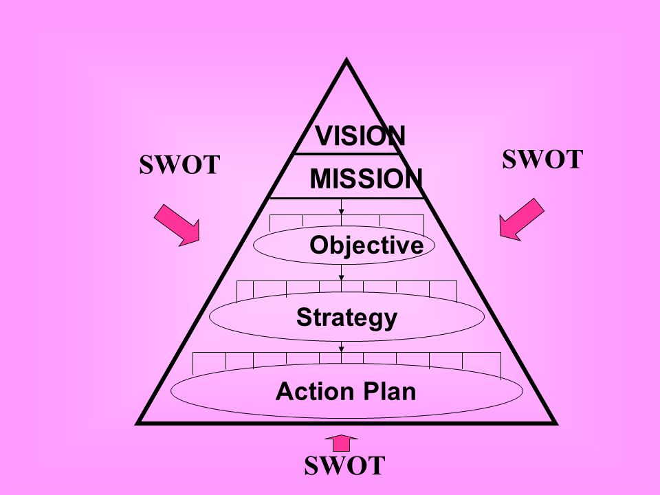VISION SWOT SWOT MISSION Objective Strategy Action Plan SWOT