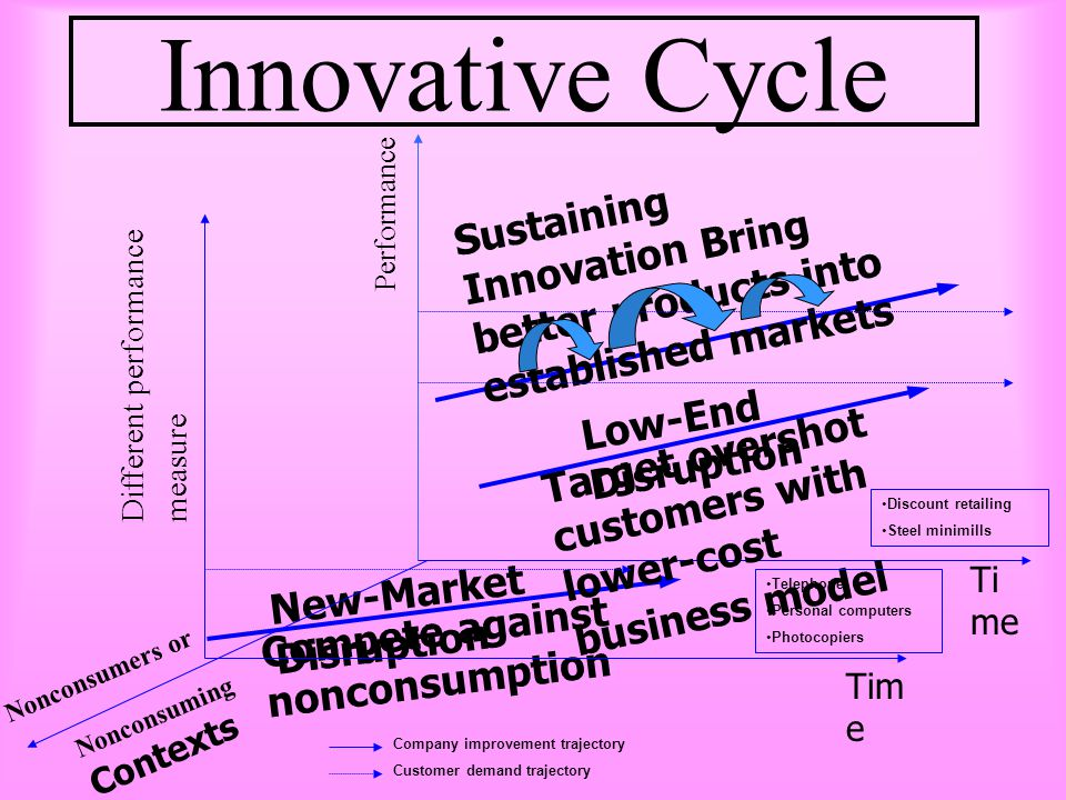 Innovative Cycle Sustaining Innovation Bring better products into established markets. Performance.