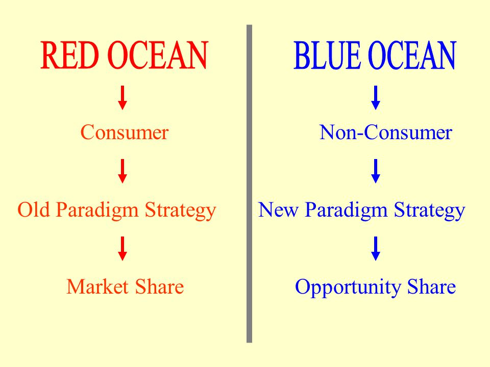 RED OCEAN BLUE OCEAN Consumer Non-Consumer Old Paradigm Strategy