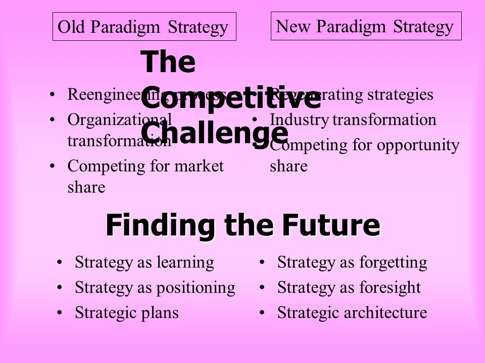 The Competitive Challenge