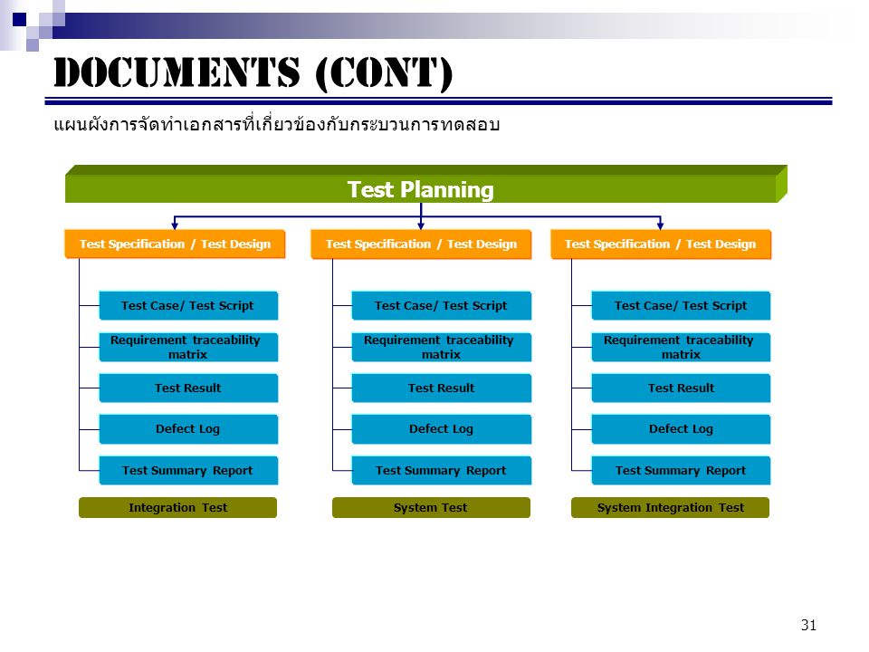 Documents (cont) Test Planning