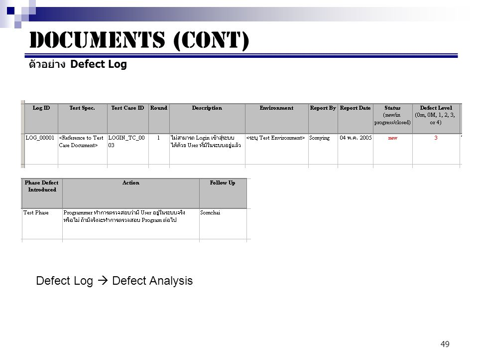 Documents (cont) ตัวอย่าง Defect Log Defect Log  Defect Analysis