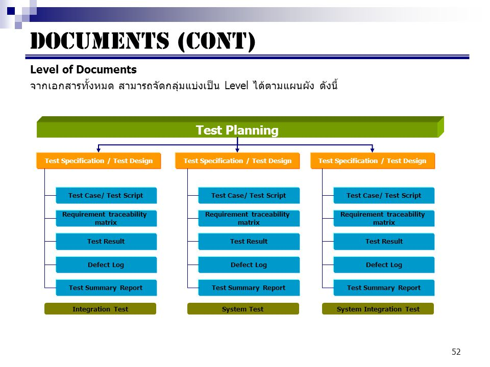 Documents (cont) Test Planning Level of Documents