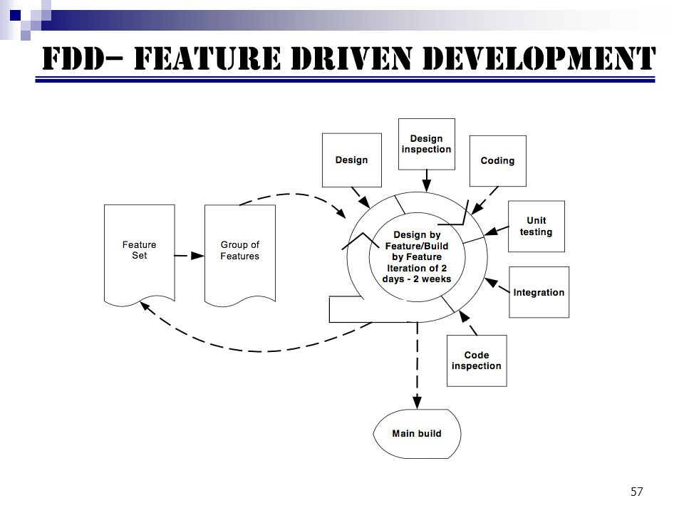 FDD– Feature driven development