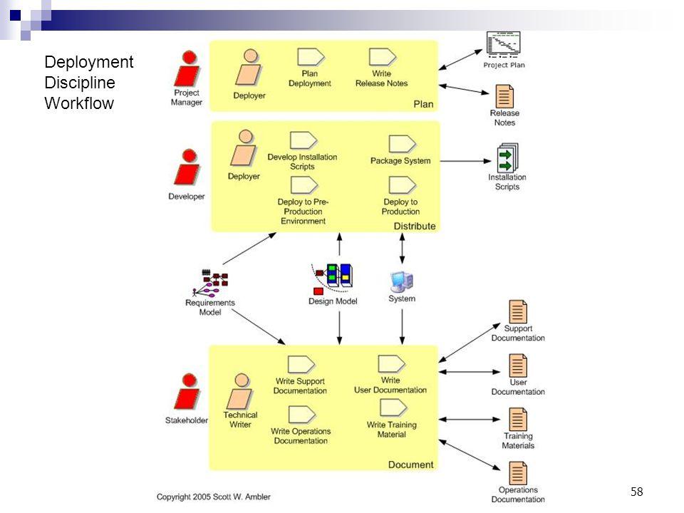 Deployment Discipline Workflow