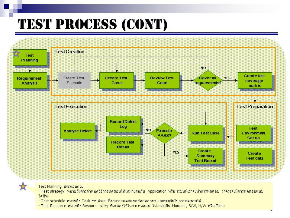 Test Process (cont) Test Creation Test Execution Test Preparation Test