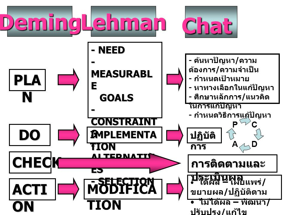 Deming Lehman Chat PLAN DO CHECK ACTION MODIFICATION