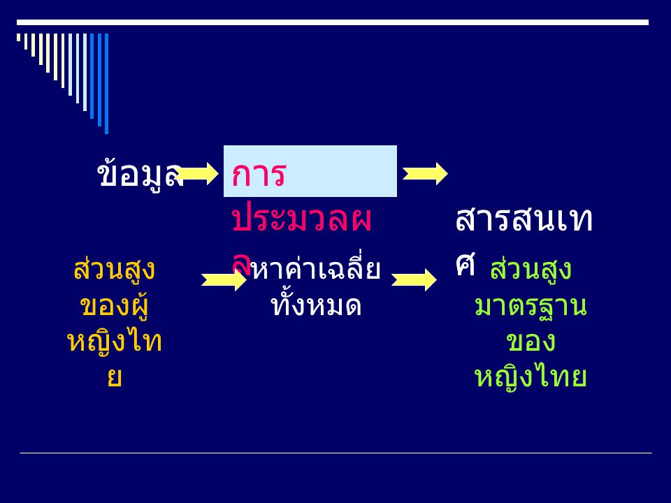 ข้อมูล การประมวลผล สารสนเทศ ส่วนสูงของผู้หญิงไทย หาค่าเฉลี่ยทั้งหมด