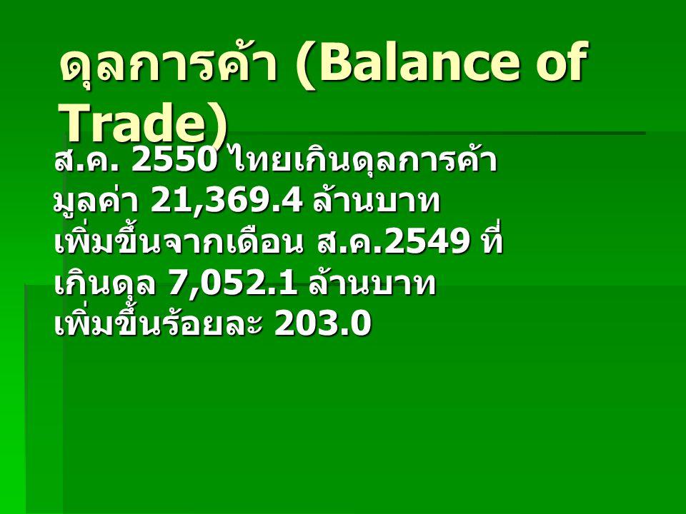 ดุลการค้า (Balance of Trade)