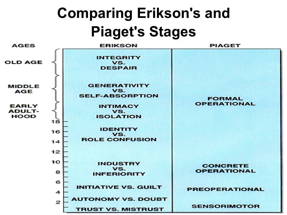 Comparing Erikson s and Piaget s Stages