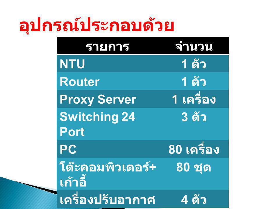 อุปกรณ์ประกอบด้วย รายการ จำนวน NTU 1 ตัว Router Proxy Server 1 เครื่อง