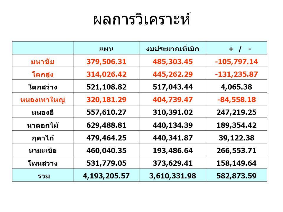 ผลการวิเคราะห์ แผน งบประมาณที่เบิก + / - มหาชัย 379,506.31 485,303.45