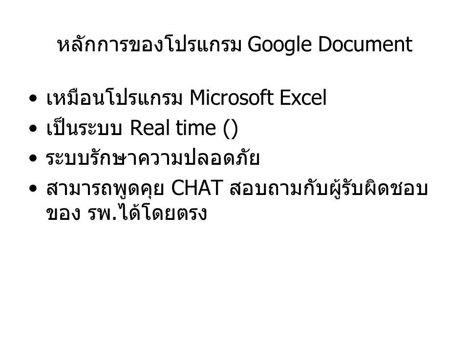 หลักการของโปรแกรม Google Document