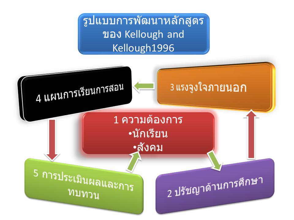 รูปแบบการพัฒนาหลักสูตรของ Kellough and Kellough1996