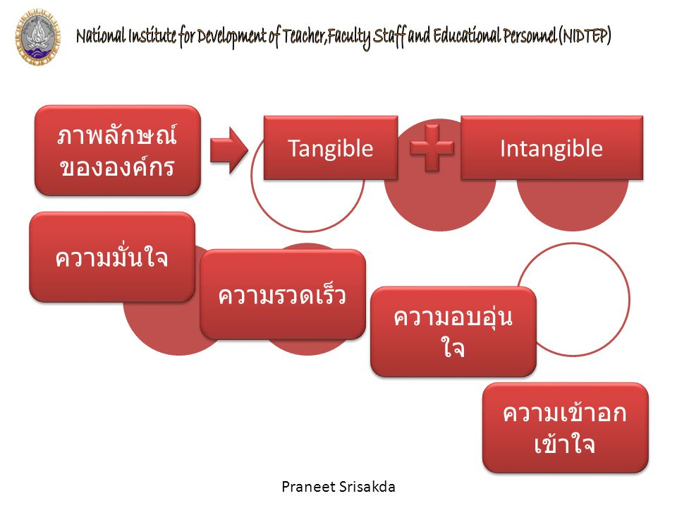 ภาพลักษณ์ขององค์กร Tangible Intangible ความมั่นใจ ความรวดเร็ว ความอบอุ่นใจ ความเข้าอกเข้าใจ