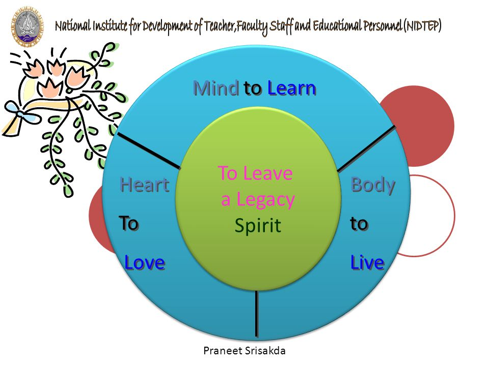 Mind to Learn To Leave a Legacy Spirit Heart To Love Body to Live