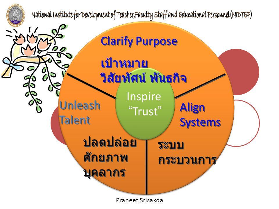 Clarify Purpose เป้าหมาย วิสัยทัศน์ พันธกิจ. Inspire. Trust Unleash Talent. Align Systems. ปลดปล่อยศักยภาพบุคลากร.