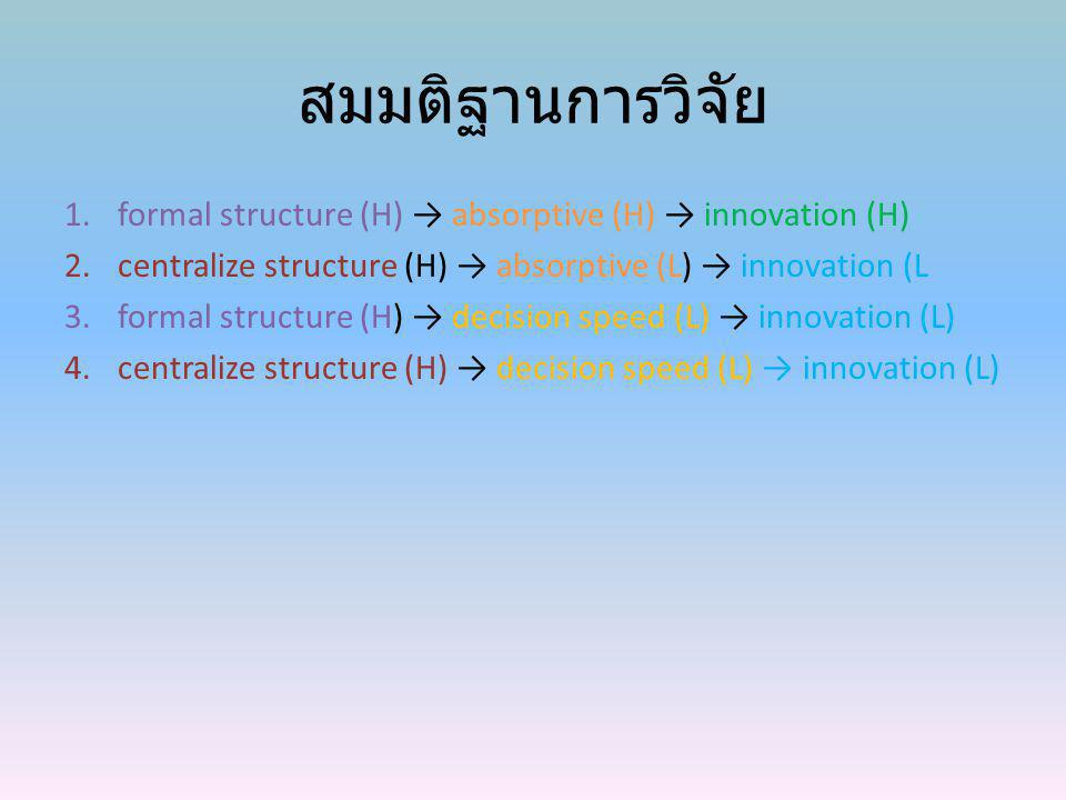 สมมติฐานการวิจัย formal structure (H) → absorptive (H) → innovation (H) centralize structure (H) → absorptive (L) → innovation (L.