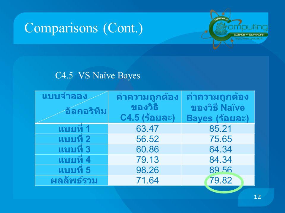 ค่าความถูกต้องของวิธี ค่าความถูกต้องของวิธี Naïve Bayes (ร้อยละ)
