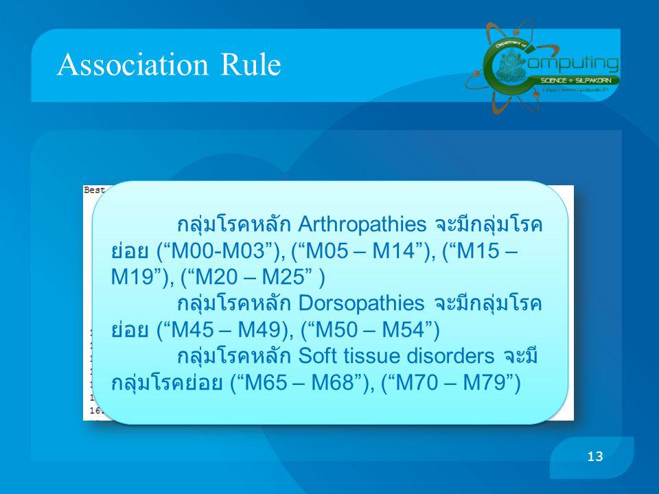 Association Rule กลุ่มโรคหลัก Arthropathies จะมีกลุ่มโรคย่อย ( M00-M03 ), ( M05 – M14 ), ( M15 – M19 ), ( M20 – M25 )