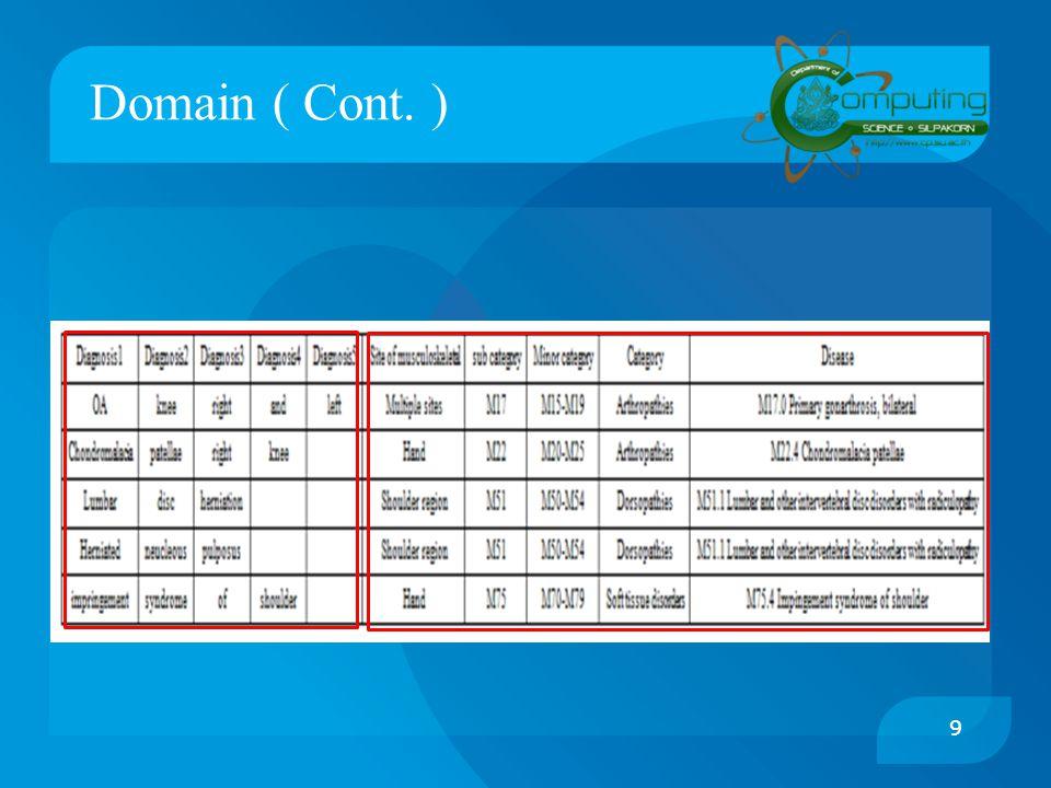 Domain ( Cont. )