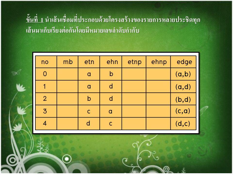 (a,b) (a,d) (b,d) (c,a) (d,c)