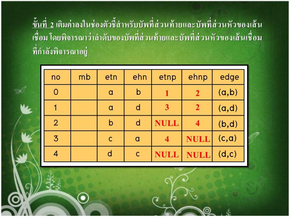 1 2 (a,b) 3 2 (a,d) NULL 4 (b,d) 4 NULL (c,a) NULL NULL (d,c)