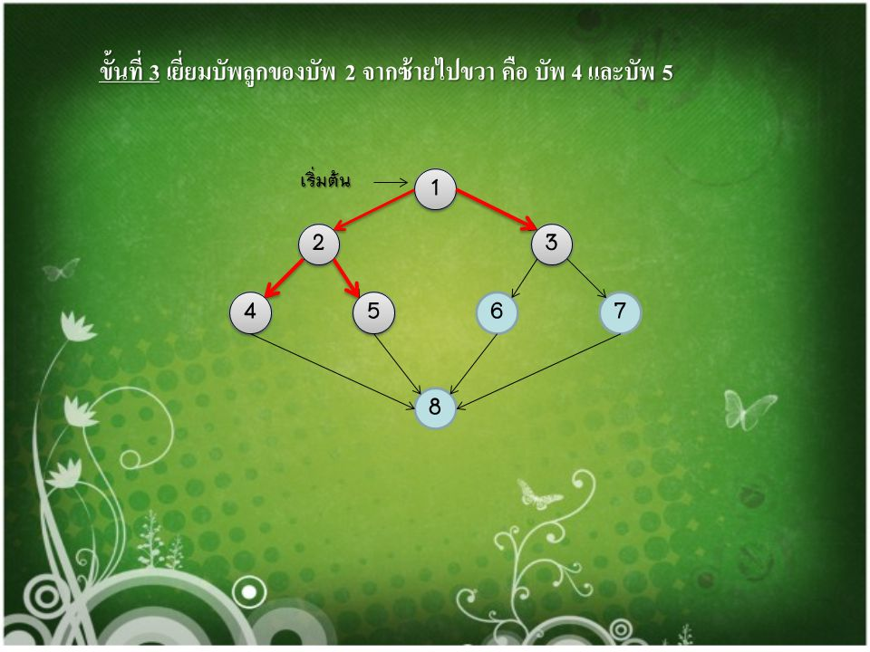 ขั้นที่ 3 เยี่ยมบัพลูกของบัพ 2 จากซ้ายไปขวา คือ บัพ 4 และบัพ 5