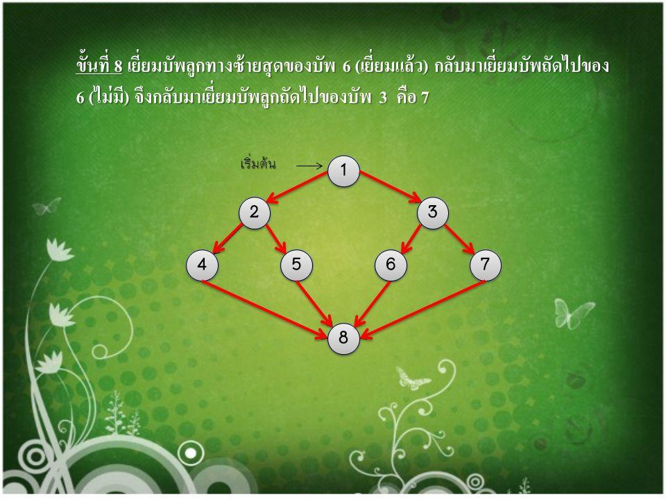 ขั้นที่ 8 เยี่ยมบัพลูกทางซ้ายสุดของบัพ 6 (เยี่ยมแล้ว) กลับมาเยี่ยมบัพถัดไปของ 6 (ไม่มี) จึงกลับมาเยี่ยมบัพลูกถัดไปของบัพ 3 คือ 7