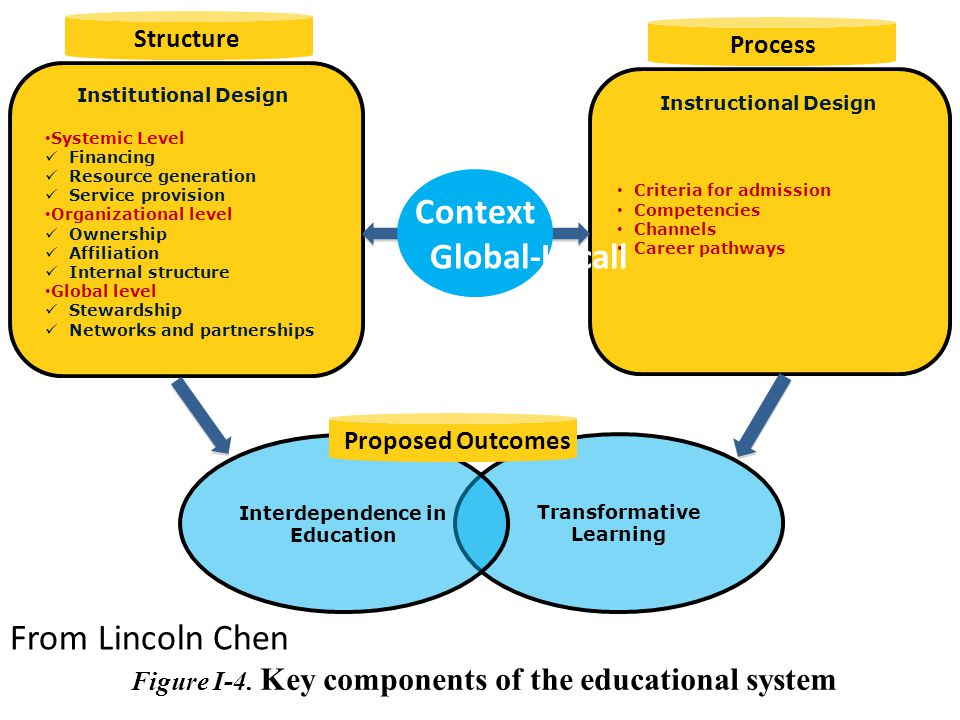 Context Global-Locall From Lincoln Chen Structure Process