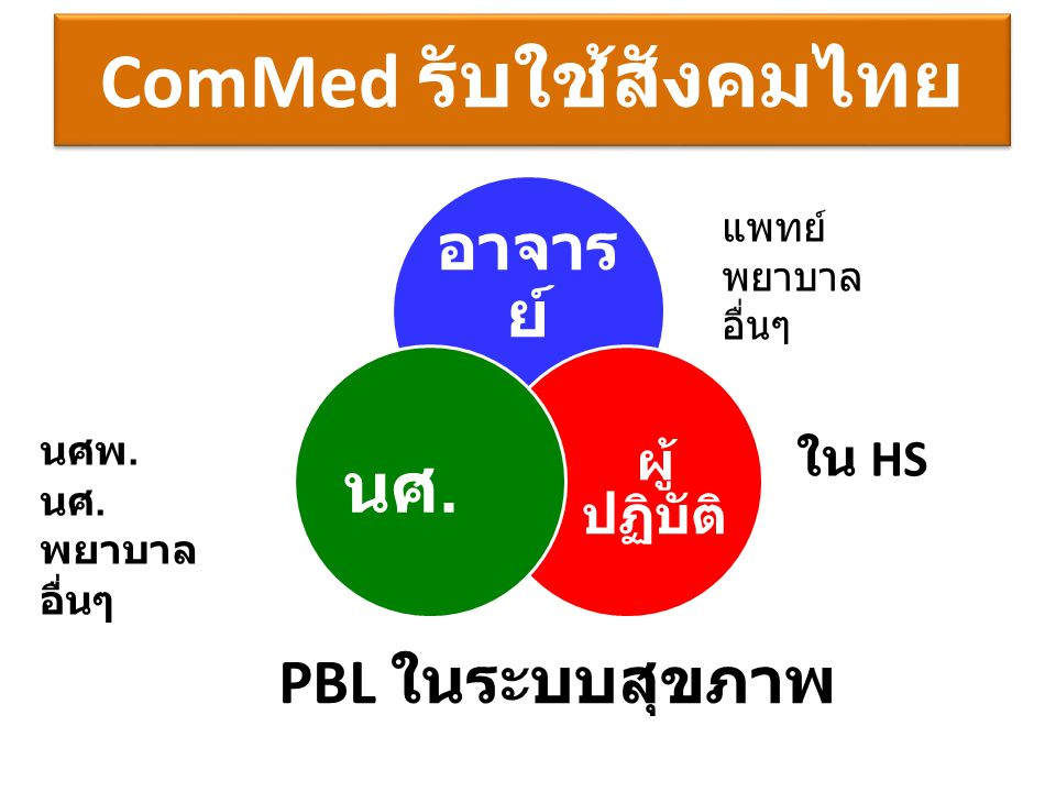 ComMed รับใช้สังคมไทย