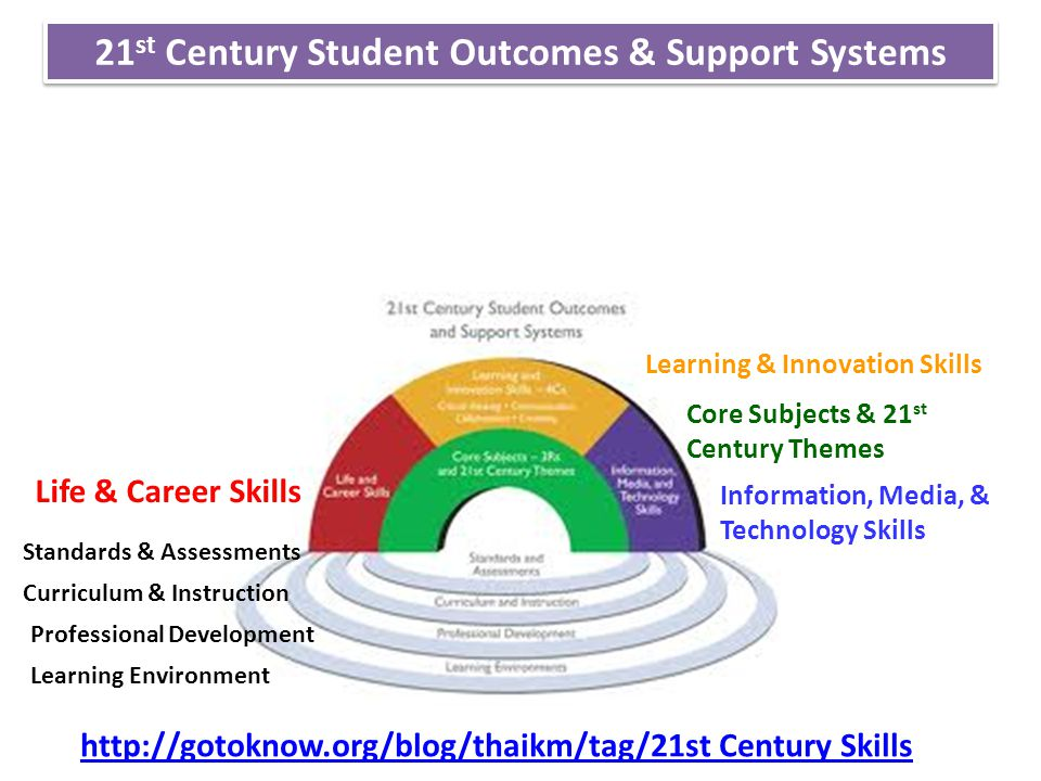 21st Century Student Outcomes & Support Systems