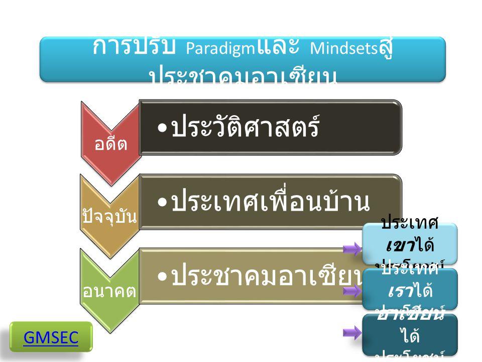 การปรับ Paradigmและ Mindsetsสู่ประชาคมอาเซียน