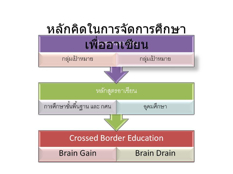 หลักคิดในการจัดการศึกษาเพื่ออาเซียน