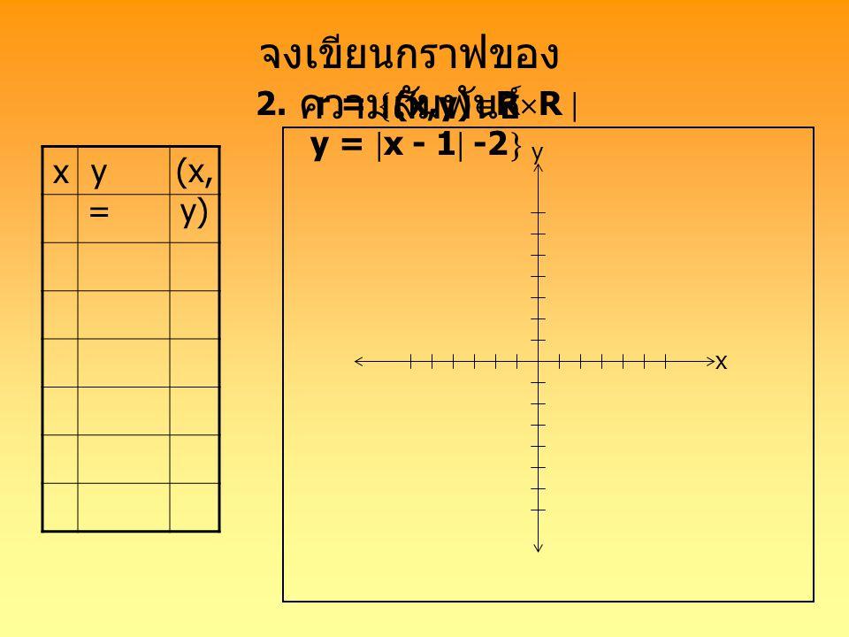 2. r = (x,y)RR  y = x - 1 -2