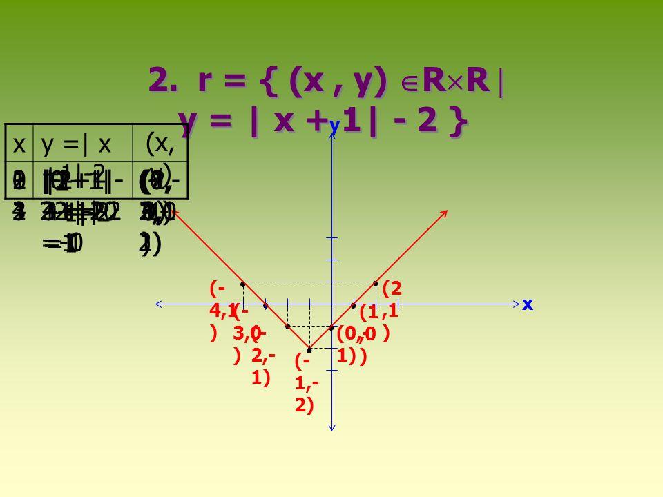 2. r = { (x , y) RR  y = | x + 1| - 2 }